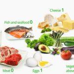 low diet fat food