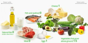 low diet fat food